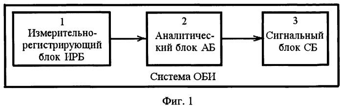 Система оперативного биологического мониторинга и индикации
