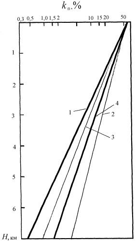 Способ оценки коэффициента пластической деформации пород