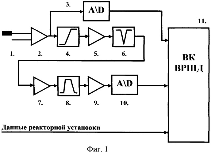 Способ и канал обнаружения кипения теплоносителя в активной зоне реактора ввэр