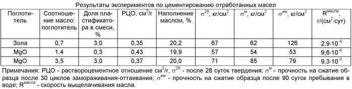 Способ цементирования отработанных радиоактивных масел