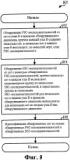 Назначение последовательностей основного и дополнительного кода синхронизации сотам в системе беспроводной связи