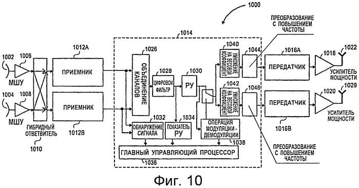 Ретранслятор, имеющий конфигурацию с двойной антенной приемника или передатчика с адаптацией для увеличения развязки