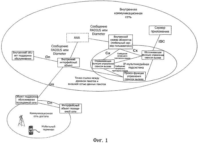 Способ обеспечения доступа к ip-мультимедийной подсистеме