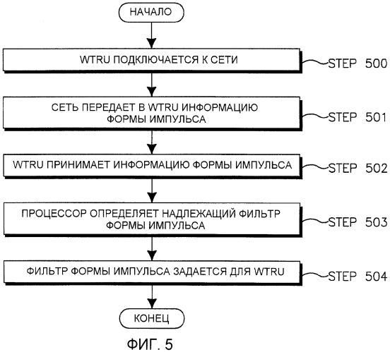 Формирование импульсов для egprs-2