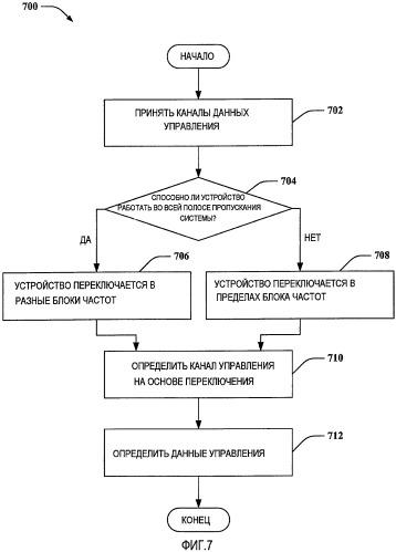 Структура переключения для каналов управления