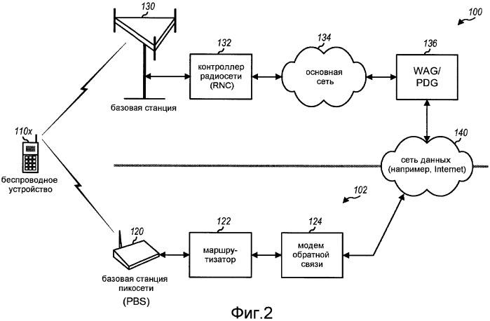 Способ и устройство для поддержки связи в пикосетях
