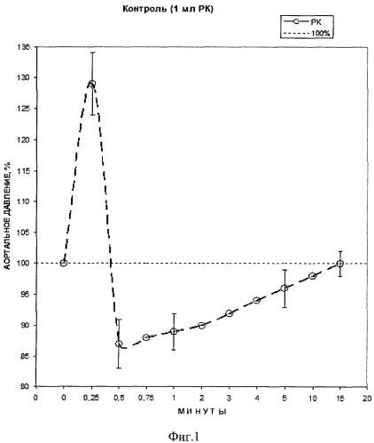 Применение биядерного сера-нитрозильного комплекса железа анионного типа в качестве вазодилататорного лекарственного средства