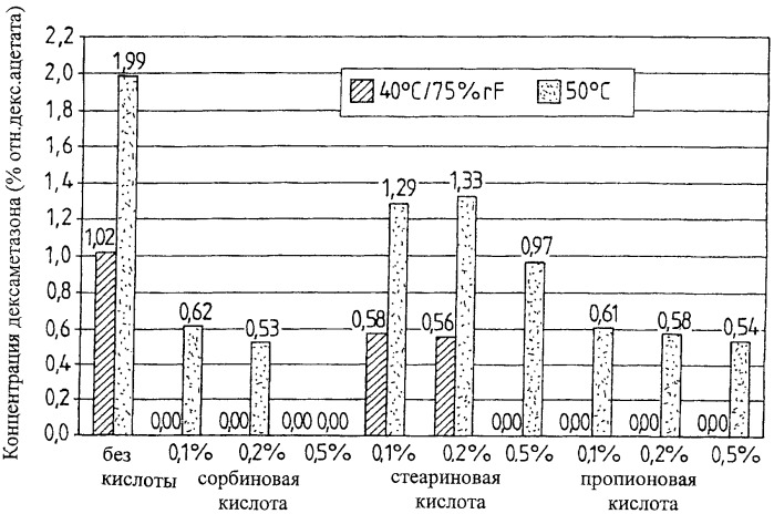 Стабилизация сложных эфиров глюкокортикоидов кислотами