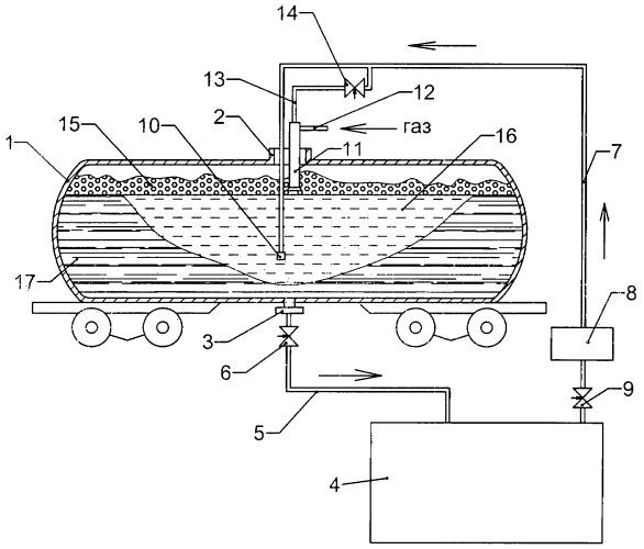 Способ защиты от окисления вязкого продукта, выгружаемого из железнодорожной цистерны с использованием нагрева