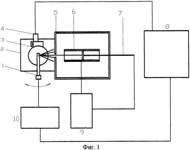 Устройство для калибровки многоканальных пирометров