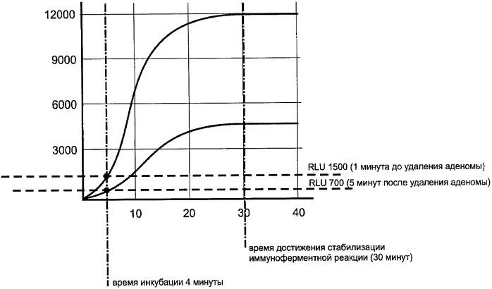 Способ лечения гиперпаратиреоза