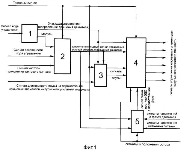 Способ цифрового управления угловой скоростью трехфазного вентильного двигателя с учетом знака противо-эдс