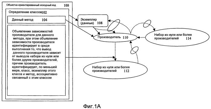 Инфраструктура графоориентированного программирования на основе производителей с поддержкой сценариев