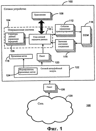 Предоставление возможности сетевым устройствам выполнять несколько алгоритмов управления перегруженностью