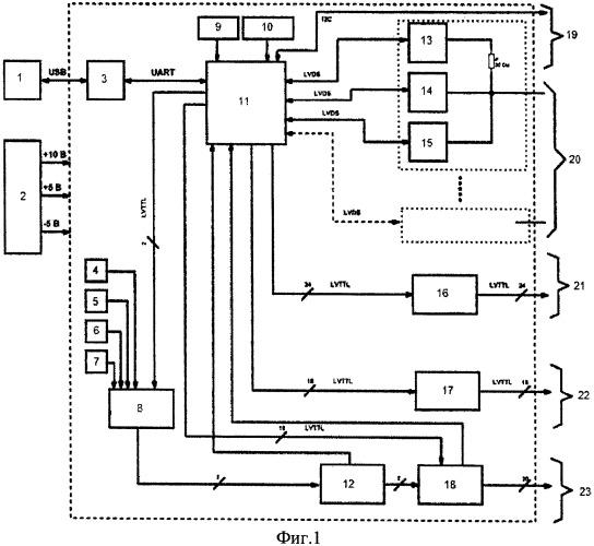 Система функционального тестирования корпусированных микросхем оперативно запоминающих устройств
