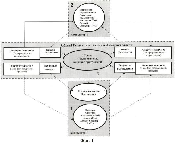 Способ автоматического прерывания задач, находящихся в цикличности