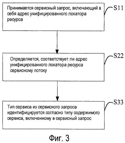 Способ, устройство и система для идентификации сервиса