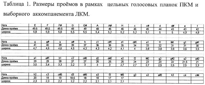 Цельная голосовая планка для язычковых музыкальных инструментов