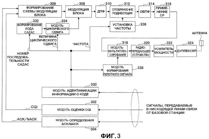 Пользовательское устройство, базовая станция и способ передачи данных