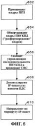 Способ и устройство для обеспечения уровней с множеством показателей качества обслуживания в соединениях беспроводной передачи пакетов данных