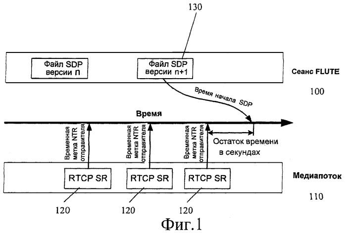 Динамическое обновление sdp при широковещательной передаче данных по протоколу ip в системе dvb-h