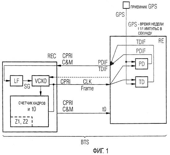 Способ синхронизации узлов базовой станции