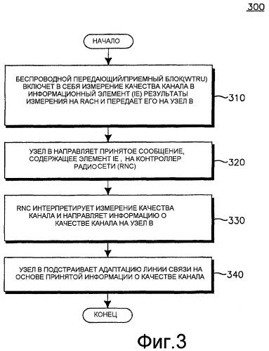 Способ и устройство для адаптации линии связи с высокоскоростным пакетным доступом в нисходящей линии связи