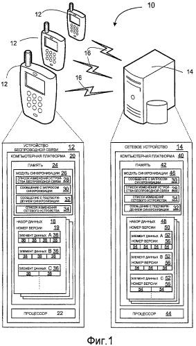 Способы и устройство для синхронизации набора данных в среде беспроводной связи