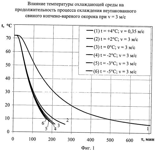 Способ охлаждения подвергнутых термической обработке мясопродуктов