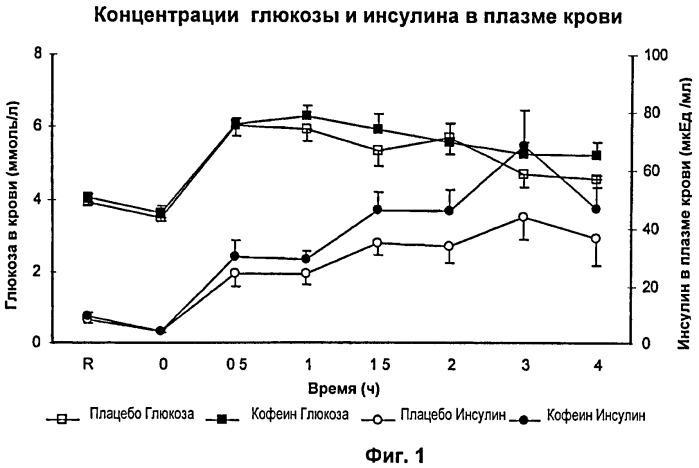 Композиция и способ повышения скорости ресинтеза мышечного гликогена после физической нагрузки