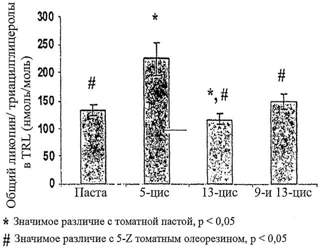 Устойчивые и биологически доступные композиции изомеров каротиноидов для кожи и волос