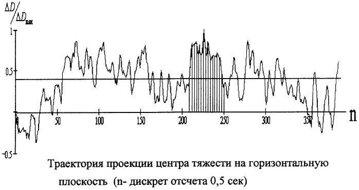 Способ бесконтактной регистрации траектории проекции центра тяжести человека на горизонтальную плоскость, находящегося в вертикальной позе