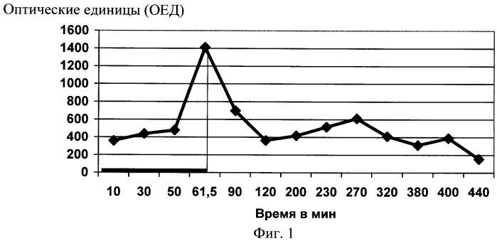 Способ оценки эффективности терапии хронического холецистита