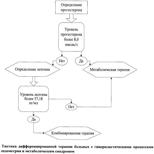 Способ лечения доброкачественных гиперпластических процессов эндометрия у больных метаболическим синдромом