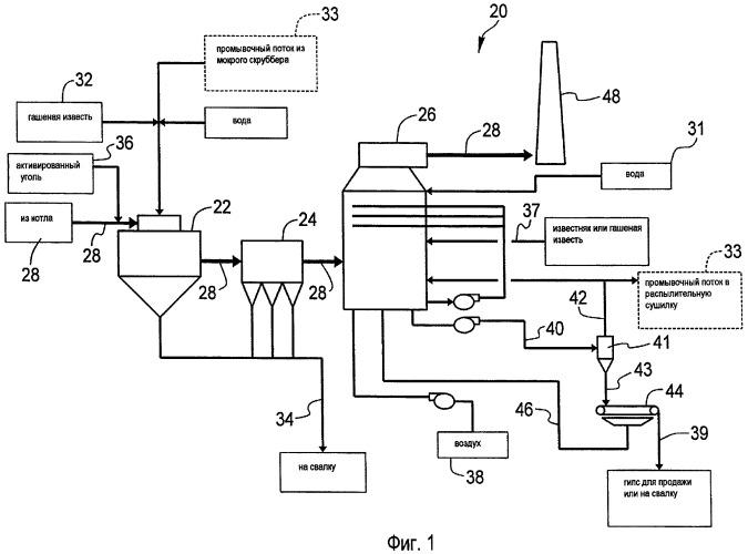Способ и система комплексной сухой и мокрой очистки дымового газа