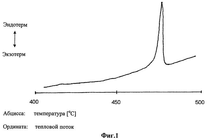 Аморфный цезийалюминийфторидный комплекс, его получение и применение