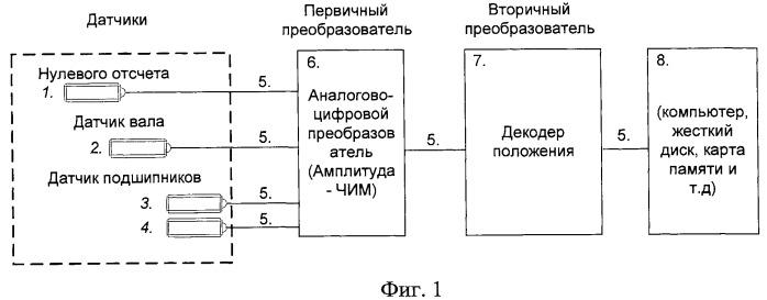 Способ контроля подшипников буксовых узлов транспортного средства