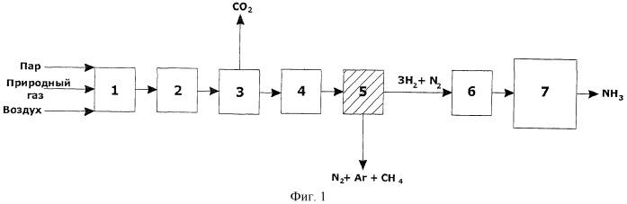 Способ получения стехиометрической азотоводородной смеси, способ получения аммиака с ее использованием и устройства для реализации указанных способов
