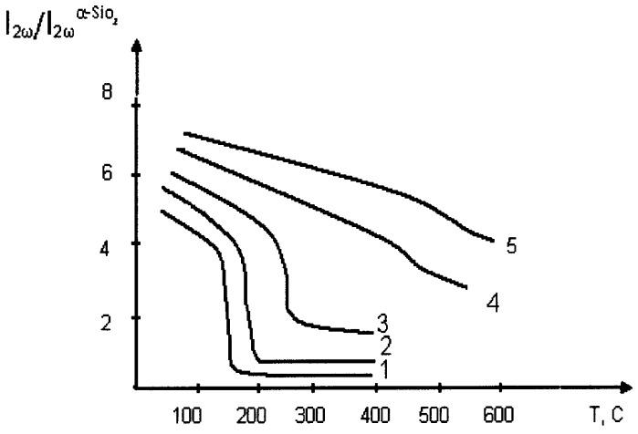 Стеклокристаллический пироэлектрический материал и способ его получения