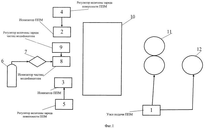 Способ модификации полимерного пленочного материала (варианты) и устройство для его реализации