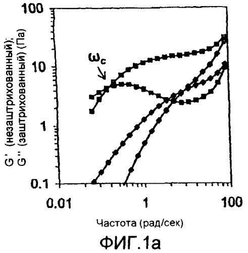 Полимерные смеси для сшитых жидкостей (текучих сред)