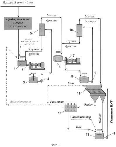 Способ получения водоугольного топлива