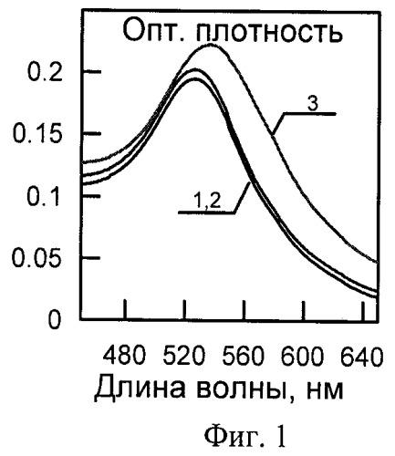 Способ колориметрического детектирования олигонуклеотидов с использованием катионных золотых наносфер