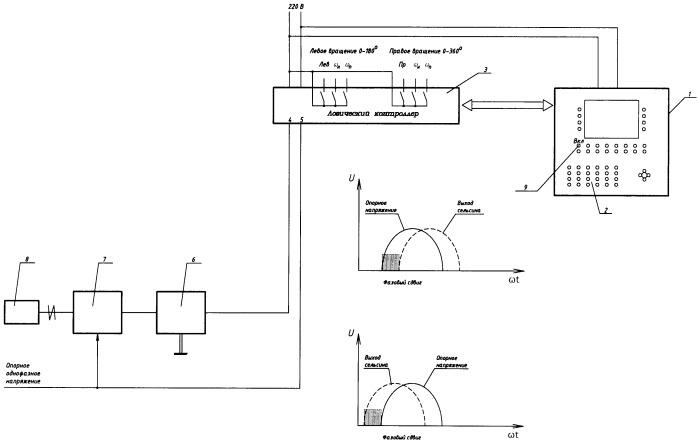 Способ управления электроприводом вращающегося распределителя шихтовых материалов доменной печи