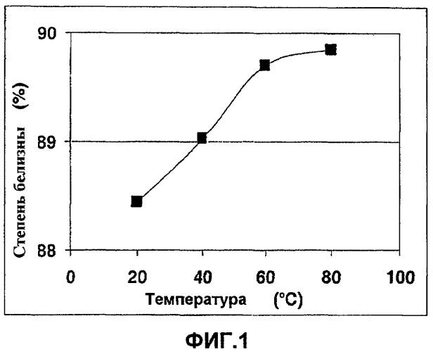 Способ отбеливания бумажной целлюлозной массы путем конечной обработки озоном при высокой температуре