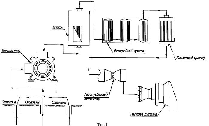 Способ подготовки энергетического газа подземной газификации каменных и бурых углей