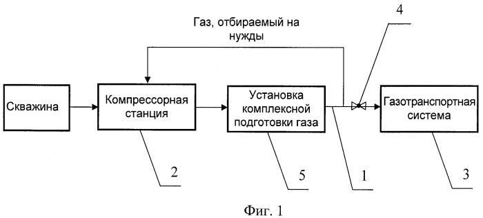 Способ отбора газа пускового, топливного, импульсного и собственных нужд на компрессорную станцию