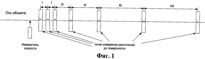 Устройство и способ бесконтактного измерения кривизны длинномерного объекта
