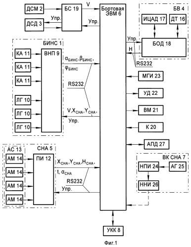 Автоматизированная система навигации и топопривязки