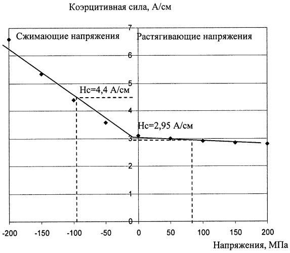 Способ определения механических напряжений в стальных конструкциях